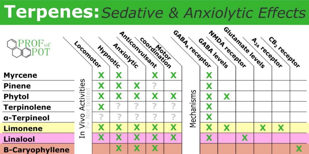 Sedative and Anxiety Reliving Effects of Terpenes
